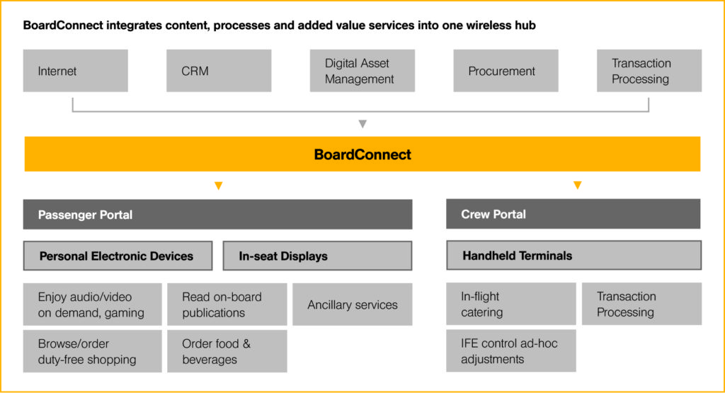 Numerous modules make up the BoardConnect family of systems. Image: Lufthansa Systems