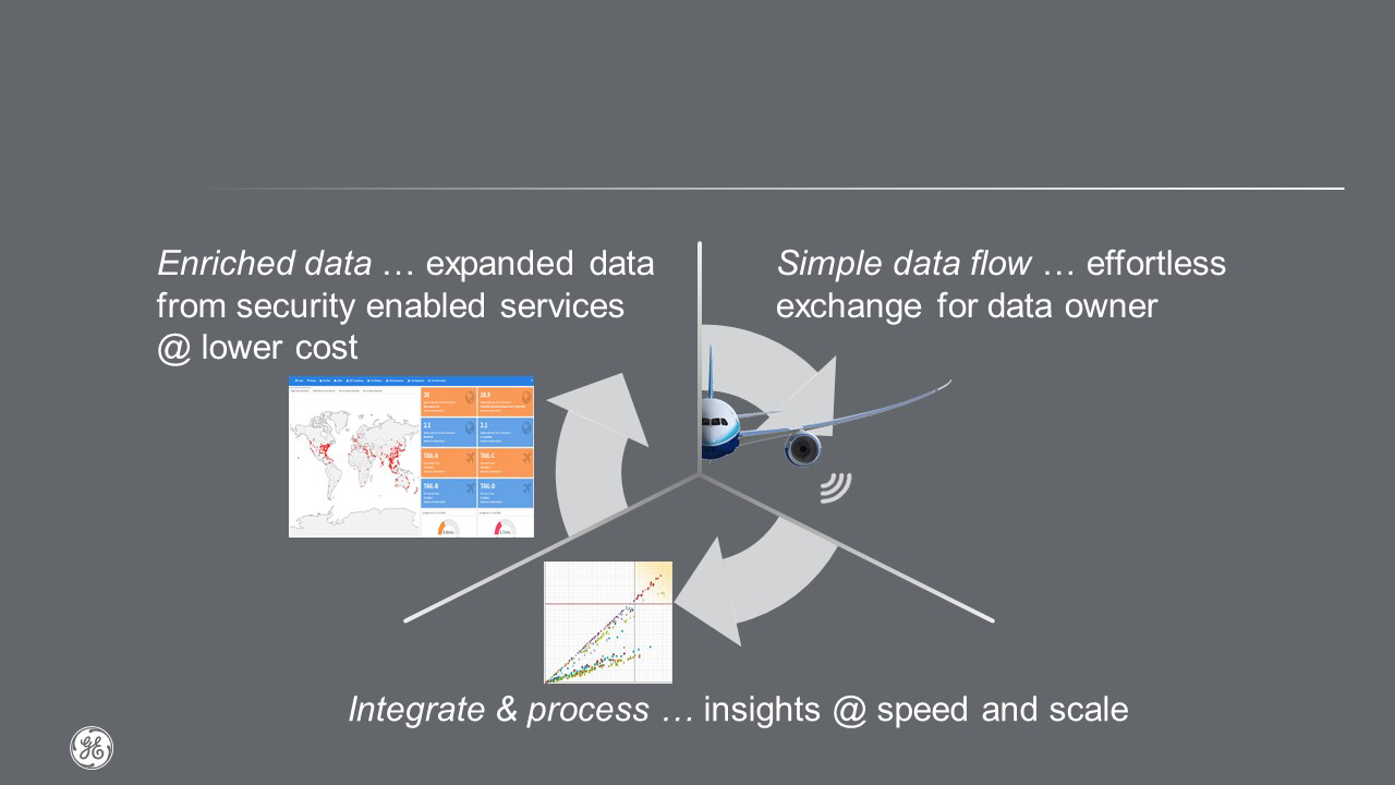 This infographic shows the strategy the GE Aviation-Teledyne Controls Digital Alliance is employing to merge low amounts of real-time performance data from a flight transmitted via ACARS, with the much larger volume of sensor data recorded by the aircraft's Quick Access Recorder and transmitted securely via terrestrial cellular networks after the flight has landed. Merged and processed, the two data streams provide analysis of the maintenance health of the aircraft and its engines. Image: GE Aviation